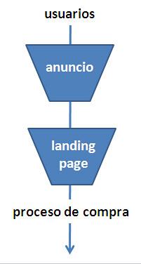 Embudo de usuarios hasta la compra en Adwords