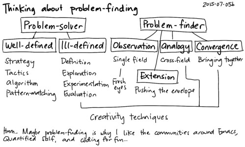 2015-07-05b Thinking about problem-finding -- index card #problem-solving #problem-finding