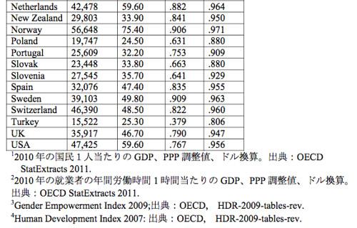 OECD諸国の指標(2/2)