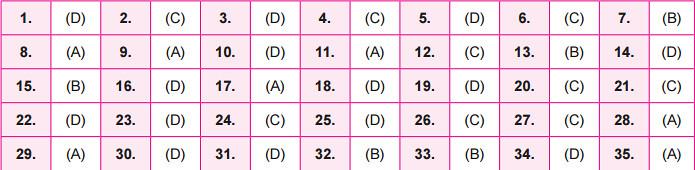 NSO Answer Key 2016 for Set B - Class 1