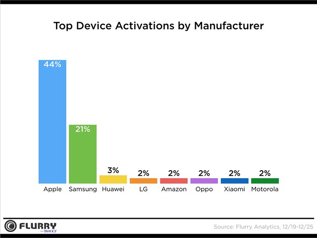 Xmas Top Device Activatations by Manu