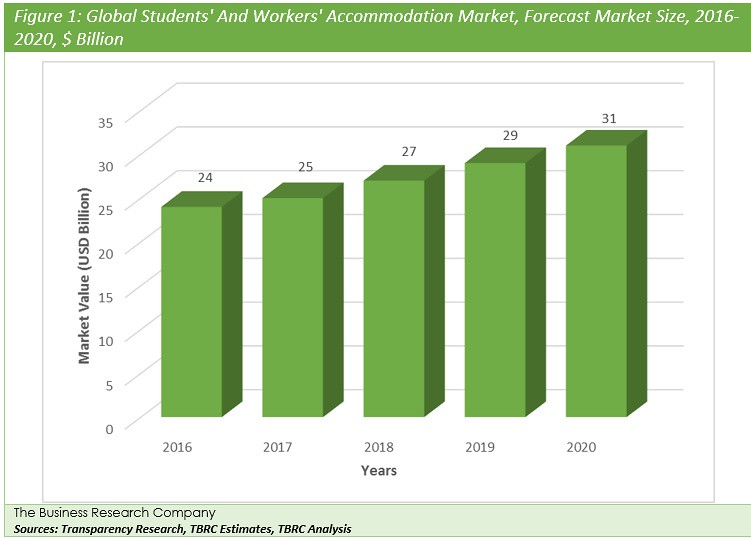 Global Students' and Workers' Accommodation Market Briefing | The business Research company