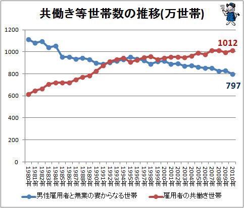 共働き等世帯数の推移(万世帯)