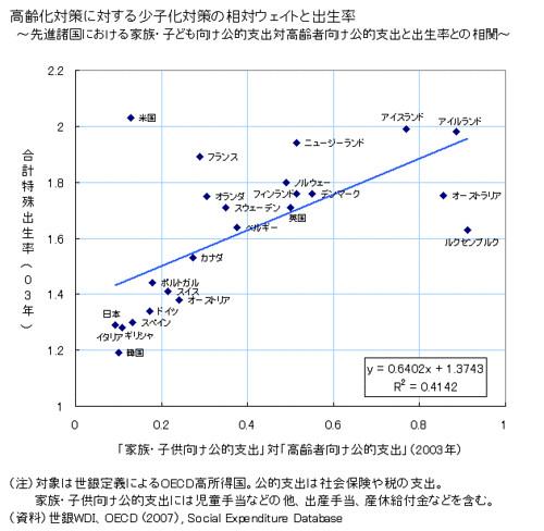高齢化対策に対する少子化対策の相対ウェイトと出生率