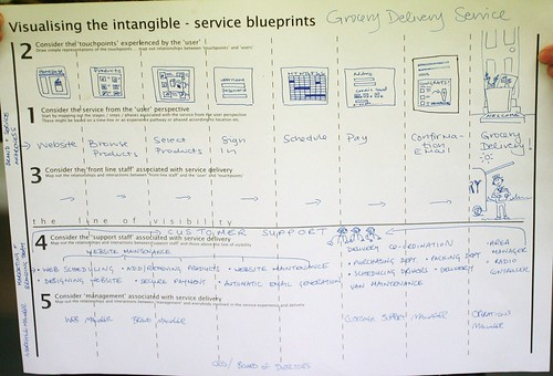 Service Blueprints | by rachel.shadoan