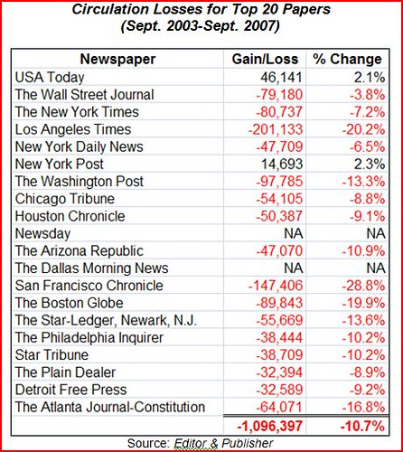 newspaper circulation losses | by Adam_Thierer