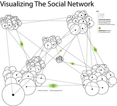 Visualizing The Social Network | by David Armano