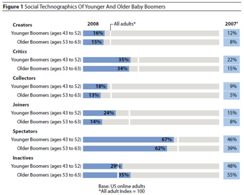 Social Technographics of Younger and Older Baby Boomers | by jeremiah_owyang