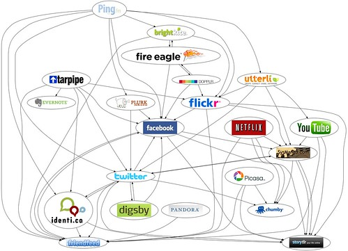 Social Network Map | by ButchLebo