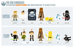 The Jedi Comeback by Chris Bishop | by The Official Star Wars