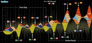 Visualization: 2010 World Cup Timeline (Archive) | by @Twitter