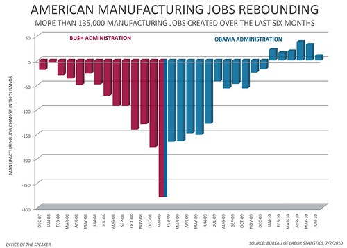 American Manufacturing Jobs Rebounding | by Leader Nancy Pelosi