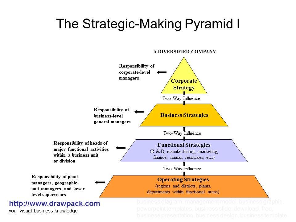 strategic management models and business diagrams   flickr