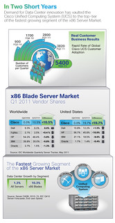Infographic: Cisco UCS Market Share | by Cisco Pics