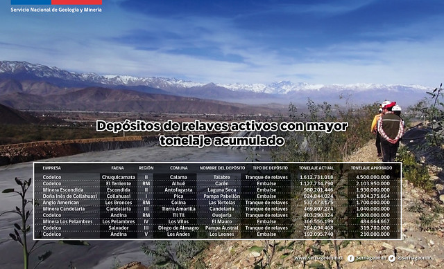 Depósitos de relaves activos con mayor tonelaje acumulado en Chile.