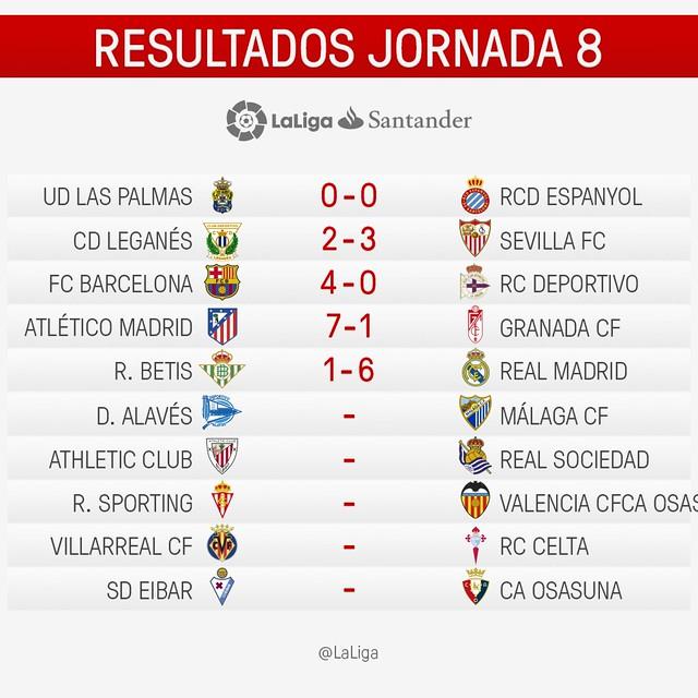 La Liga (Jornada 8): Resultados