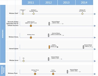 Microsoft offical Windows roadmap 2011-2014 | by M.Visser