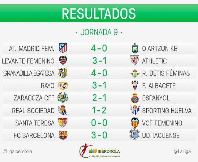 Liga Iberdrola (Jornada 9): Resultados