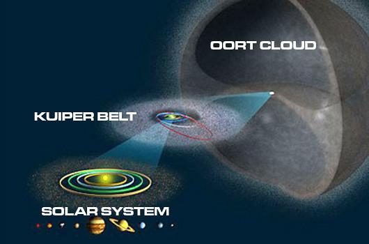 Oort Cloud - 3D