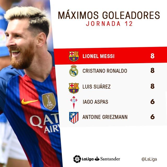 La Liga (Jornada 12): Máximos Goleadores