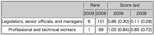 2009年の日本のジェンダーギャップ指数(誤記入)