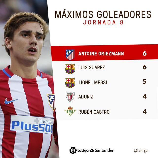 La Liga (Jornada 8): Máximos Goleadores