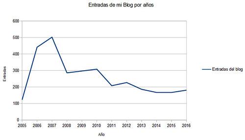 estatisticas entradas 2016