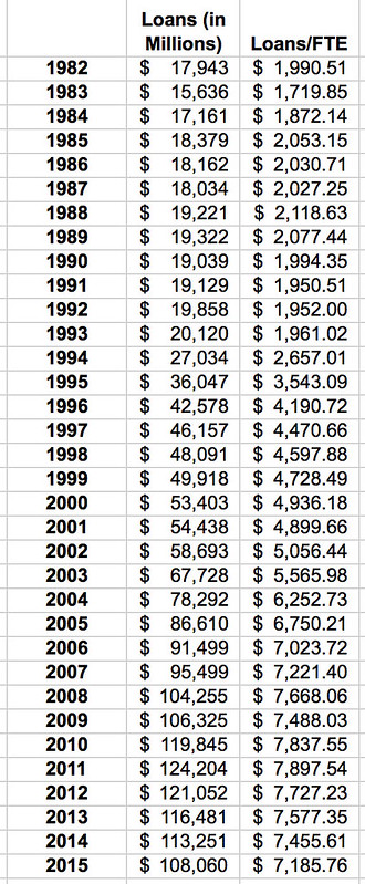 Average Student Loans per FTE Table