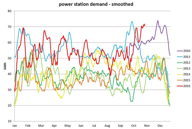UK power station gas demand 3nov2016