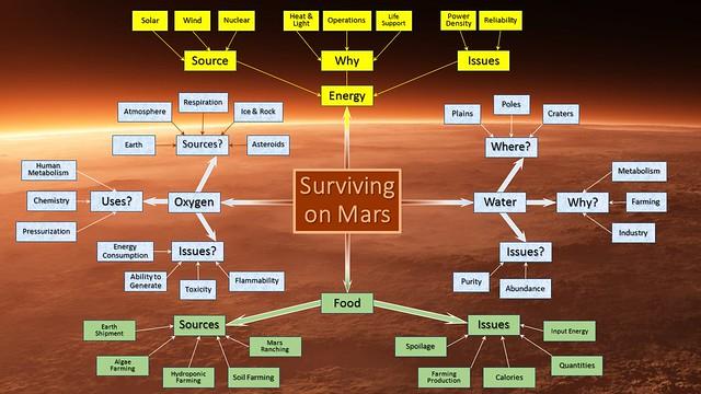 Surviving on Mars_Week4