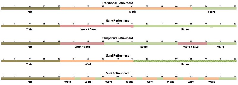Five Types of Retirement