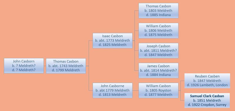 John Casborn 4 generations