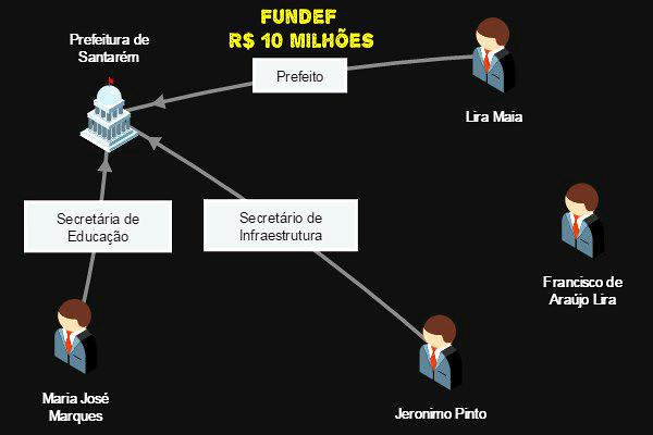 Por que Lira Maia quer as secretarias de Educação e Infraestrutura no governo Nélio, Esquema do crime
