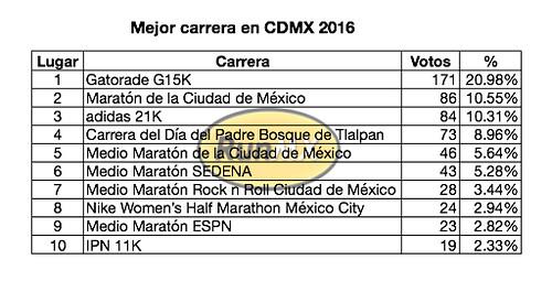 Mejor carrera CDMX 2016
