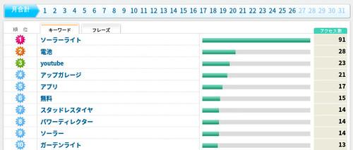 アクセス解析   livedoor Blog