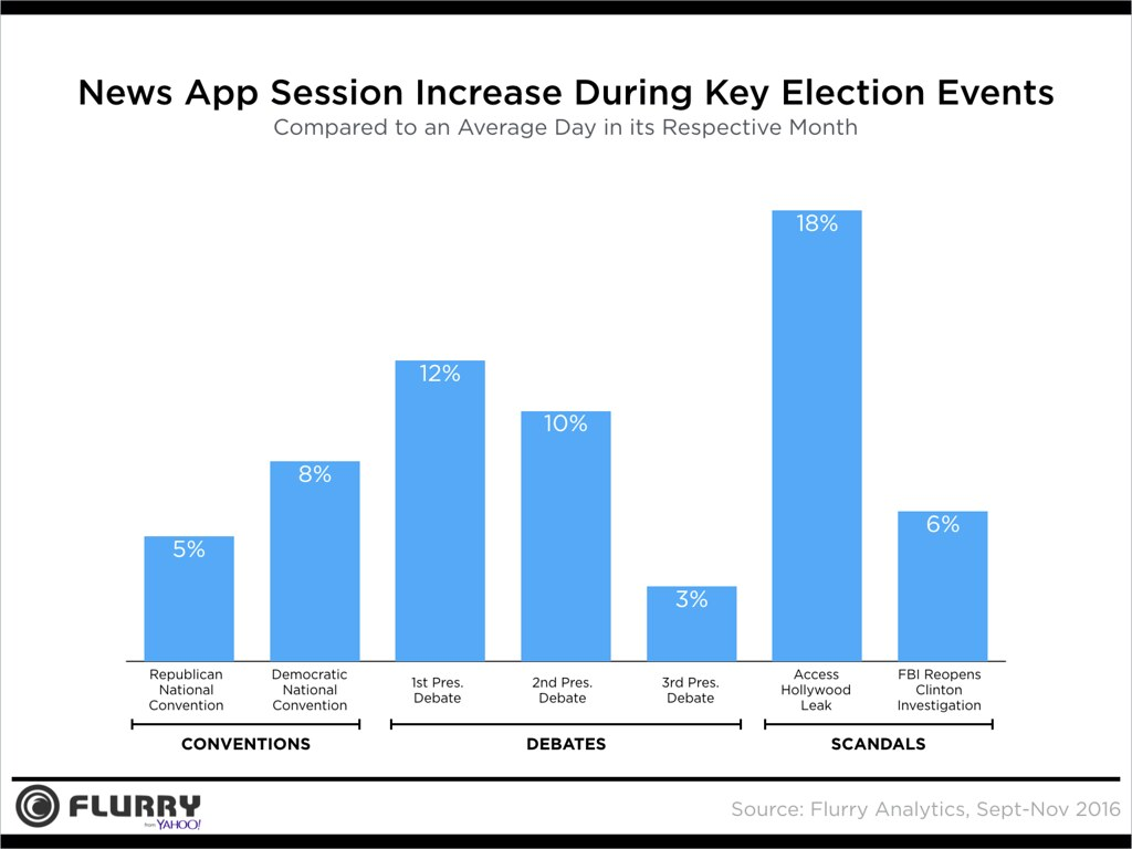 News ElectionSession Increase Percentage
