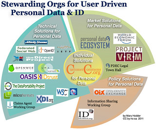 An Org Chart covering who is Stewarding User-Driven Personal Data | by mary hodder