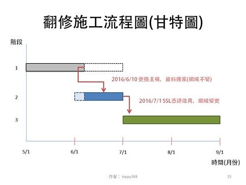 投影片15:翻修施工流程圖 (甘特圖)