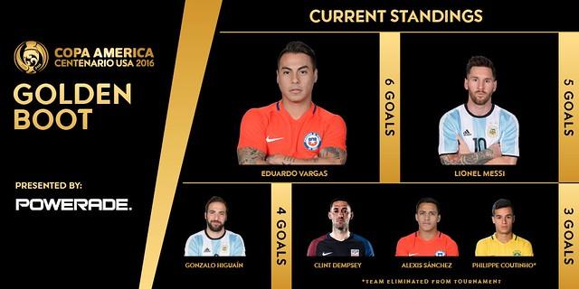 Copa América Centenario: Máximos Goleadores