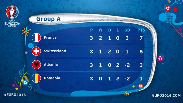Euro 2016 France: Clasificación definitiva Grupo A