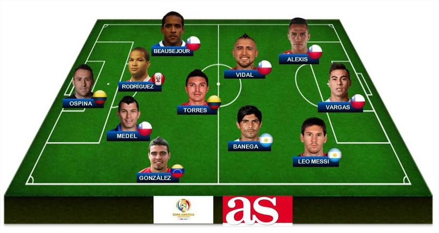 Copa América Centenario  El mejor once de la Copa América Centenario para AS - AS USA - Google Chrome
