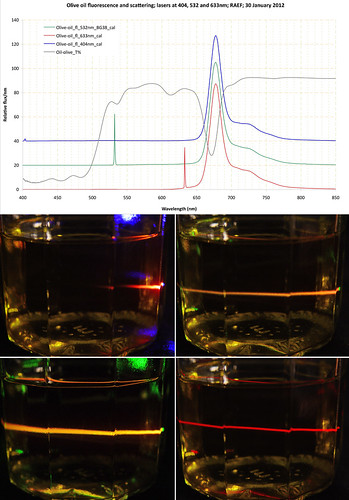 Olive oil fluorescence — 3 lasers | by The^Bob