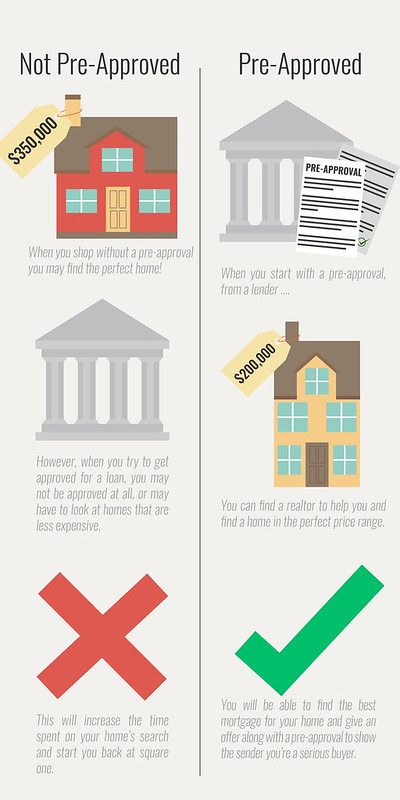 How to get pre approved for a mortgage loan