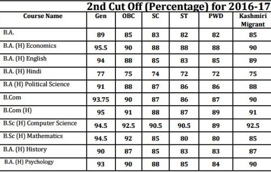 Aryabhatta College Second Cut Off 2016