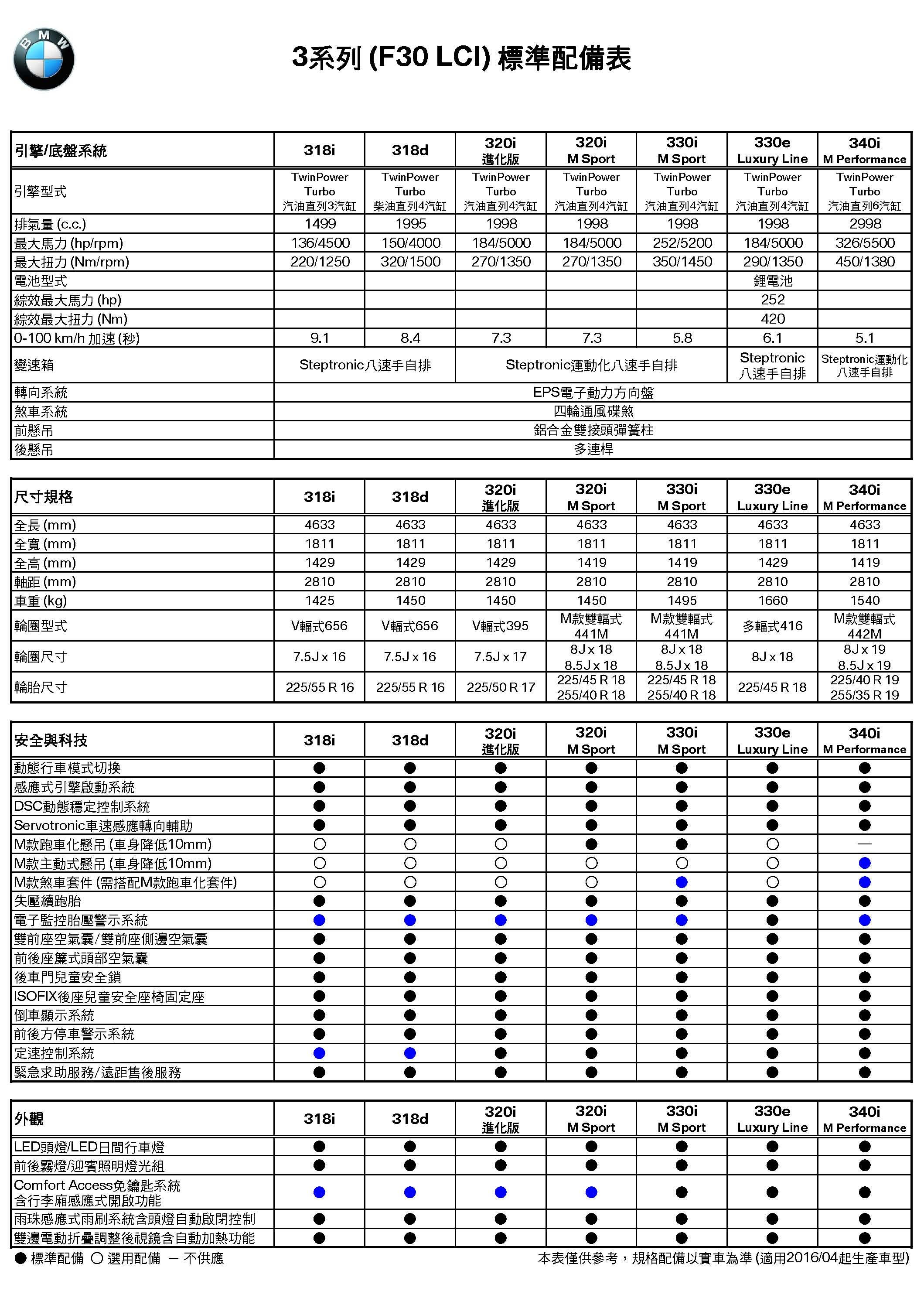 3系列(F30LCI)規格配備表(2016-04)_頁面_1