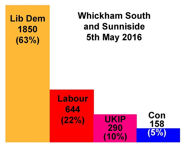 election results graphs WSS May 16