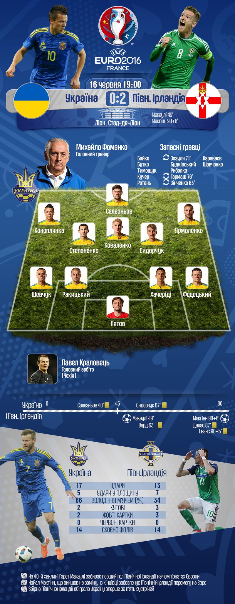 Україна - Північна Ірландія - 0:2