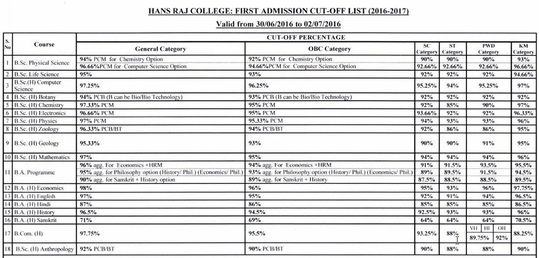 Hans Raj College first cut off list 2016