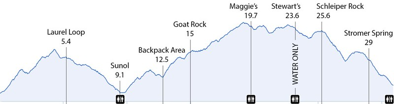 Ohlone 50K Elevation Profile and Aid Stations