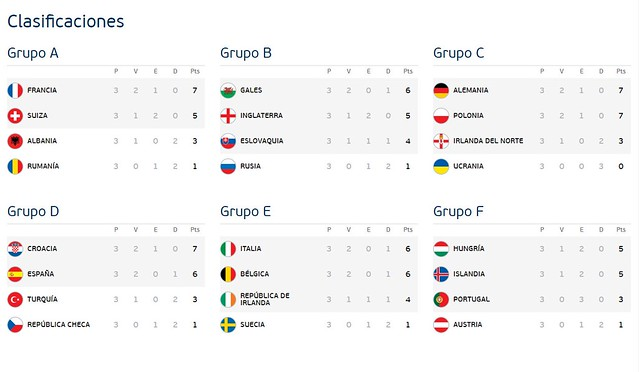 Todos los Grupos definitivos de la Euro 2016 France